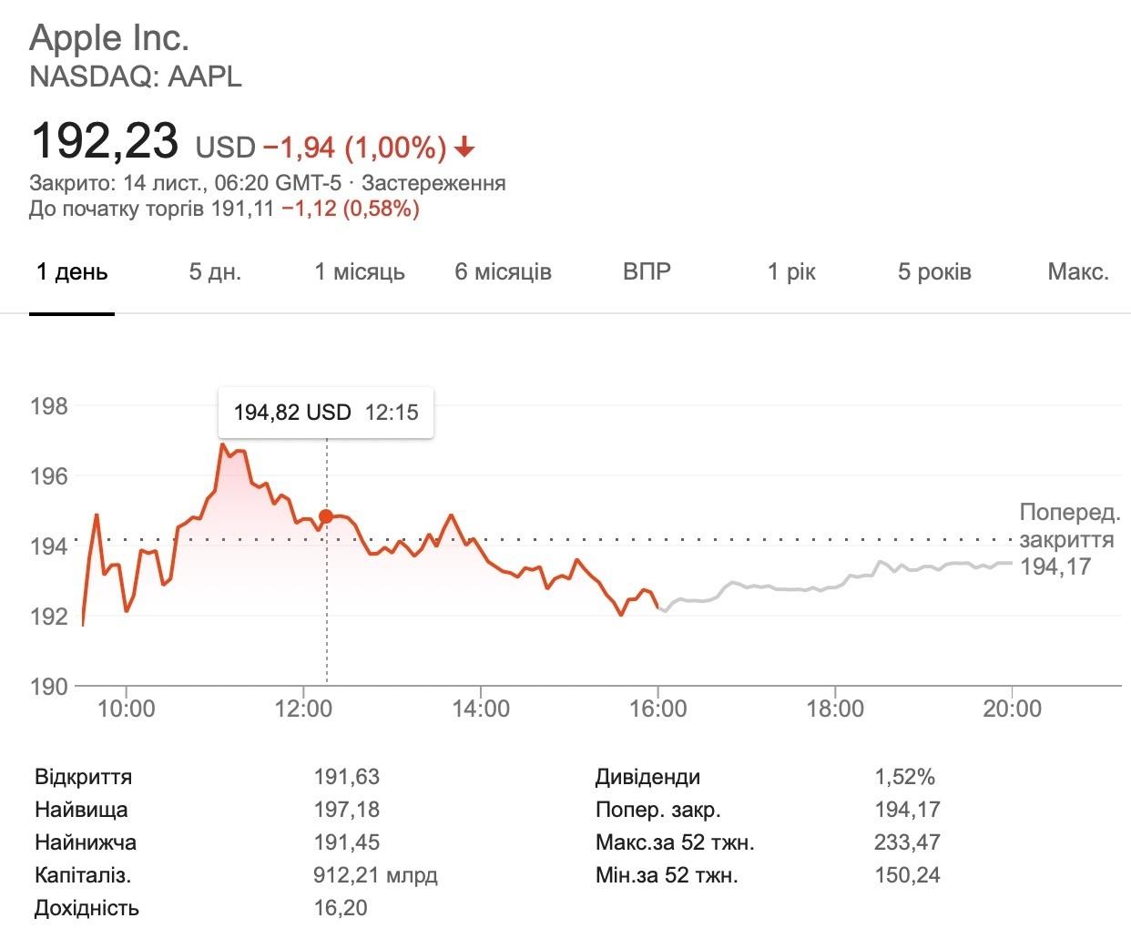 Всього за місяць Apple втратила $ 190 млрд
