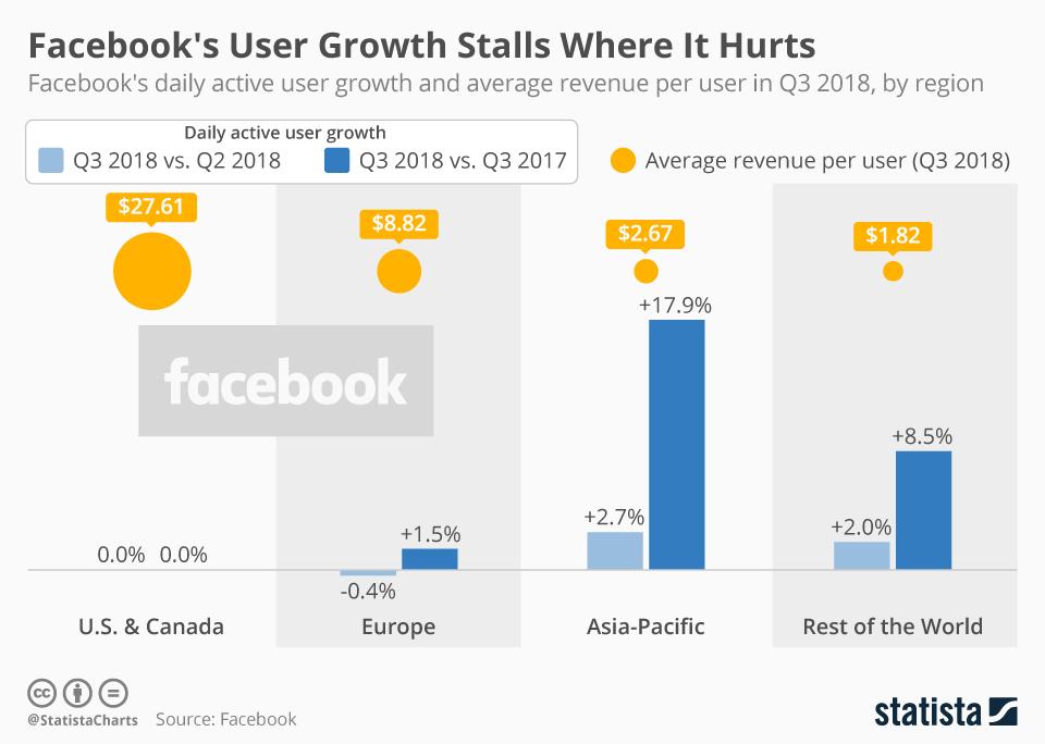 Facebook не демонструє зростання у розвинених країнах