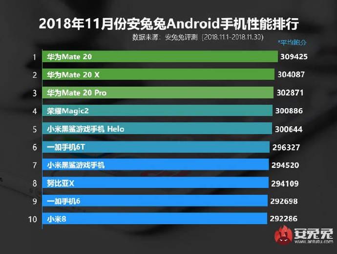 AnTuTu назвав ТОП-10 найпродуктивніших Android-смартфонів листопада