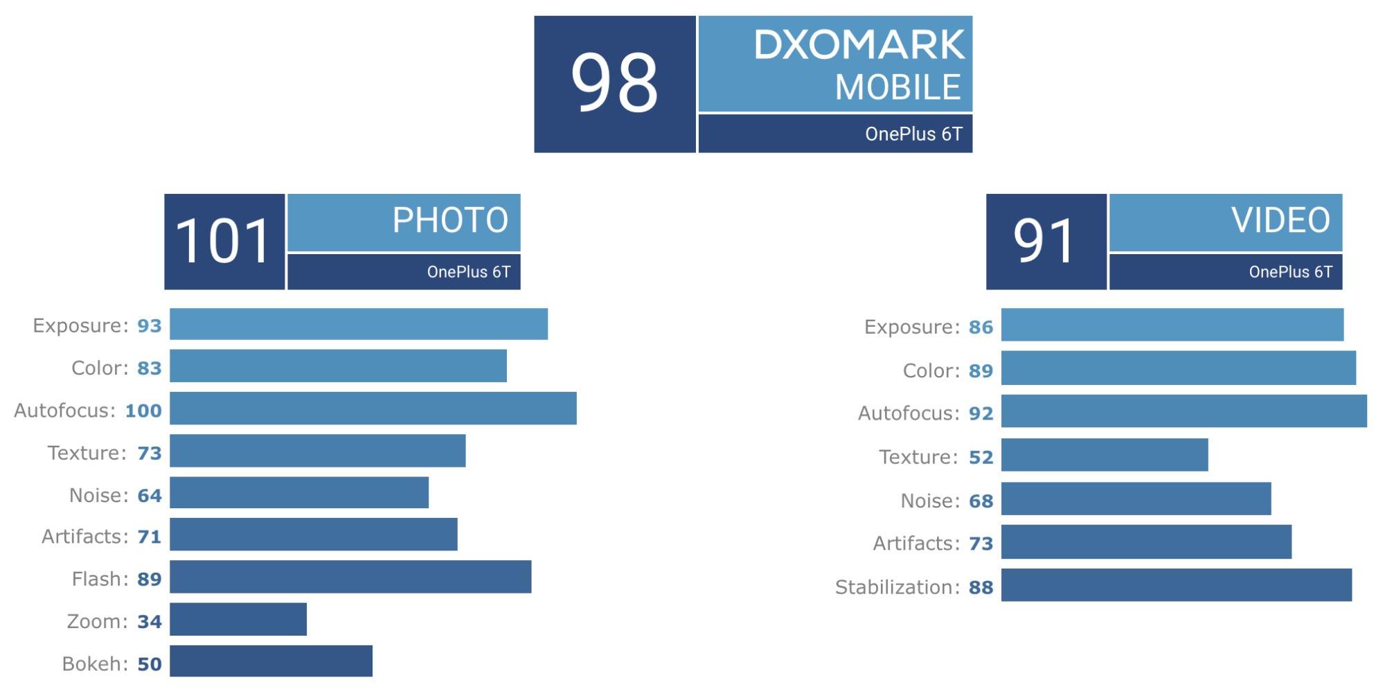 OnePlus 6T пройшов тест DxOMark