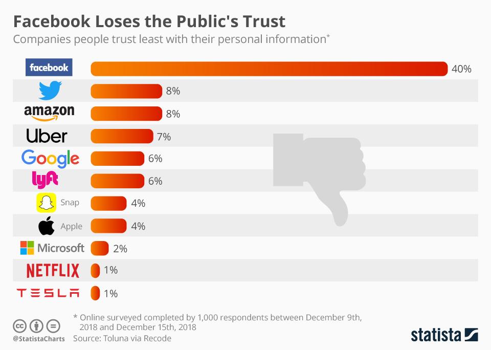 Facebook втрачає довіру користувачів