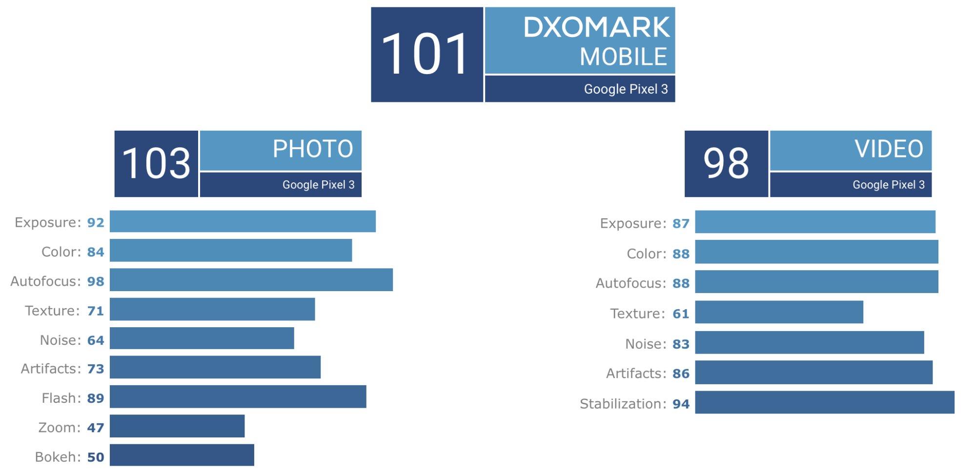 Google Pixel 3 визнано найкращим однокамерним смартфоном у тесті DxOMark