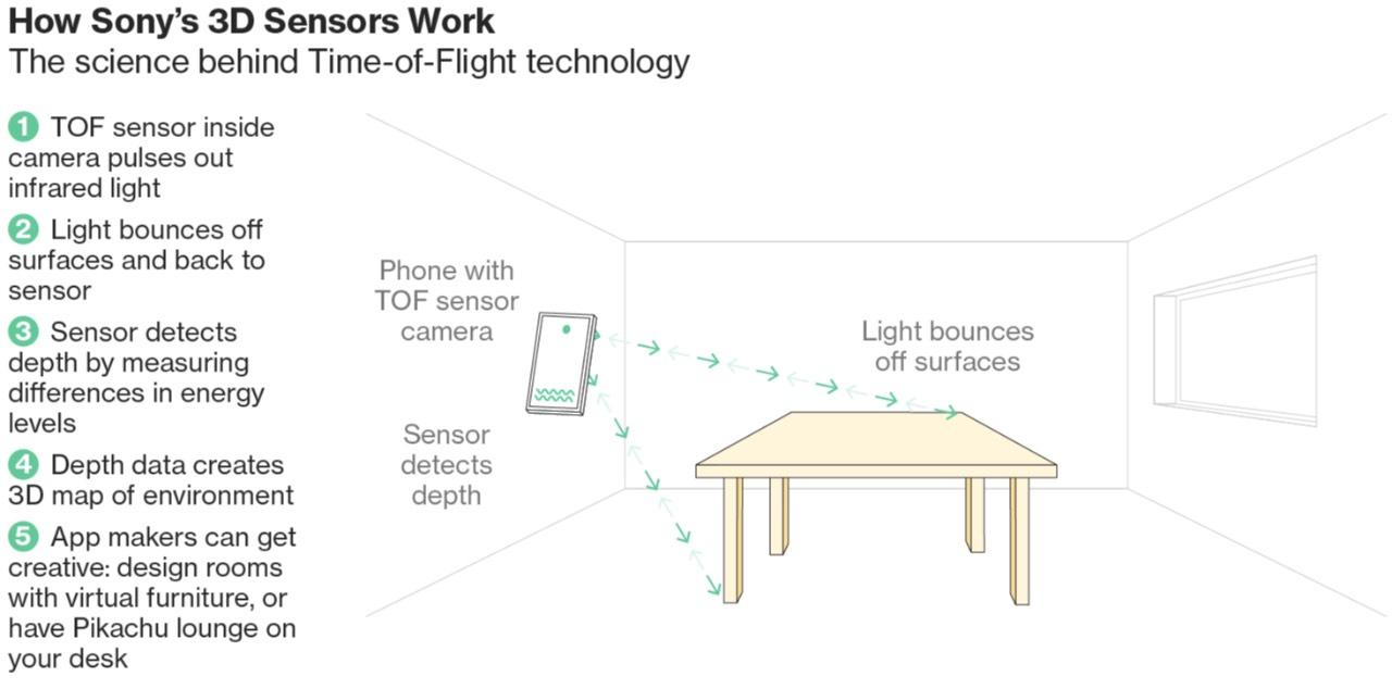 Huawei розробляє смартфон з 3D-камерою