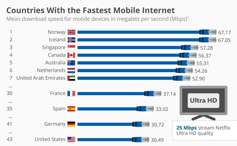 Speedtest визначив країни з найшвидшим мобільним інтернетом