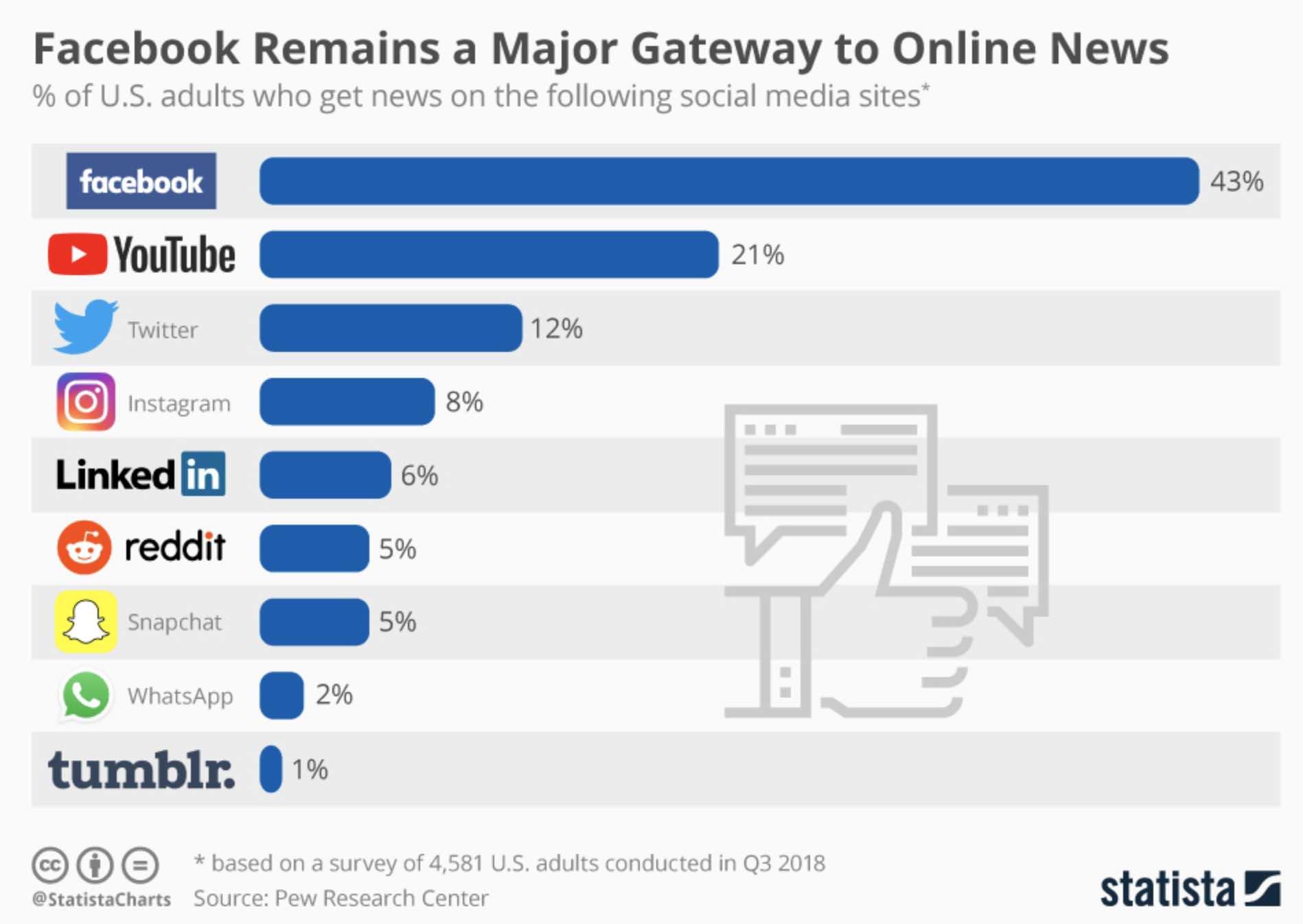 Statista оприлюднив рейтинг популярних онлайн-ресурсів