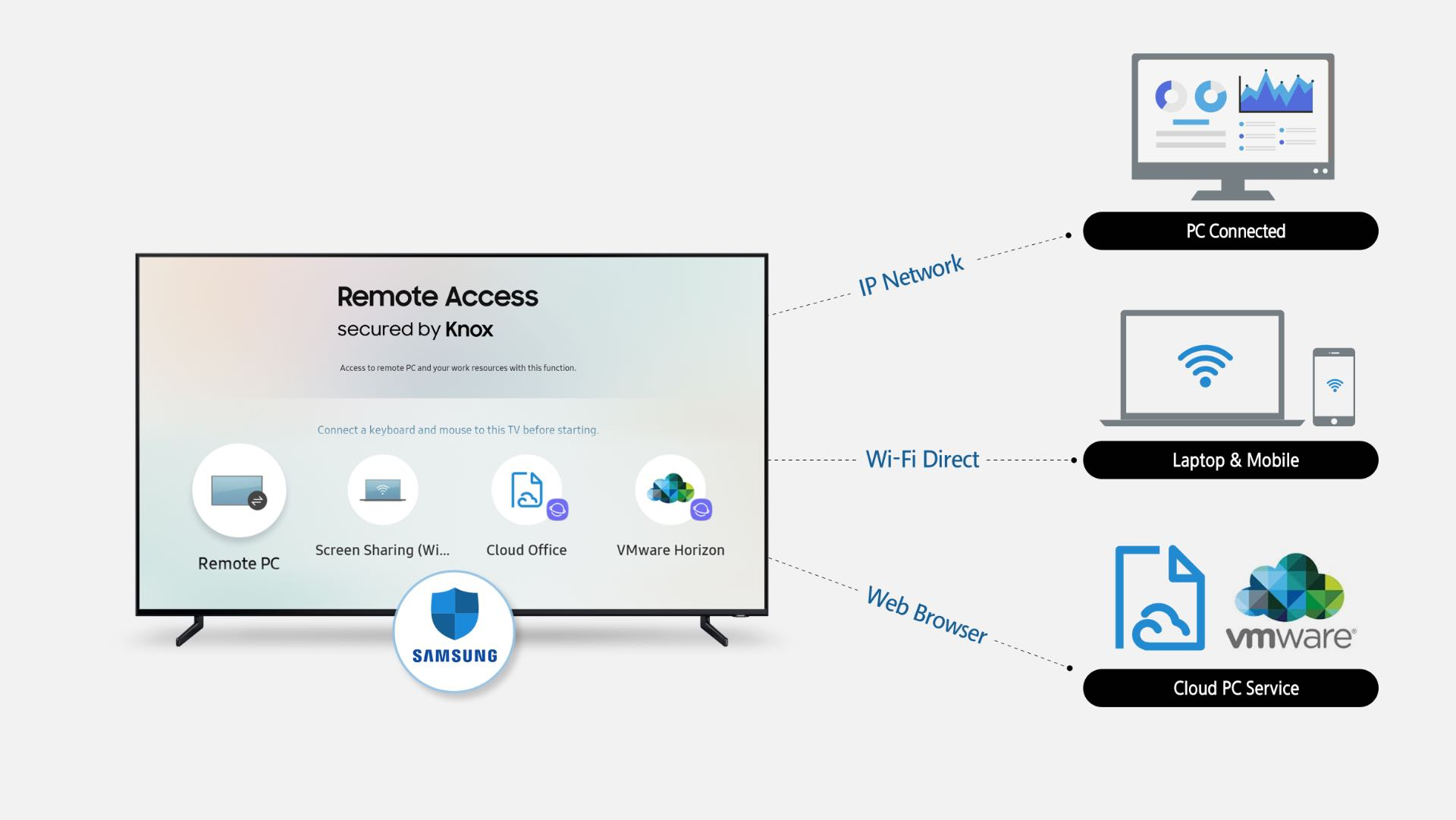 Samsung Remote Access