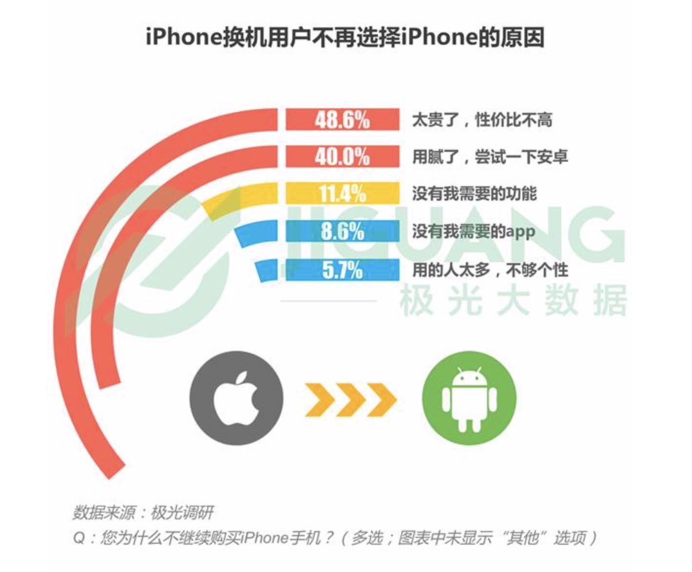 Китайські користувачі iPhone масово переходять на Android