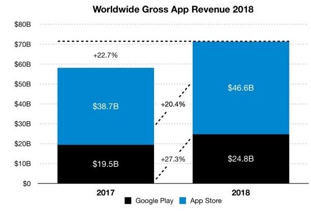 App Store обійшов Google Play за результатами 2018 року