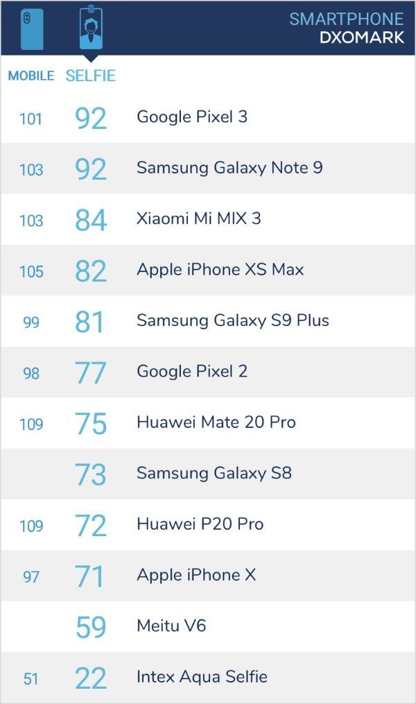 DxOMark оприлюднив рейтинг смартфонів з кращими фронтальними камерами