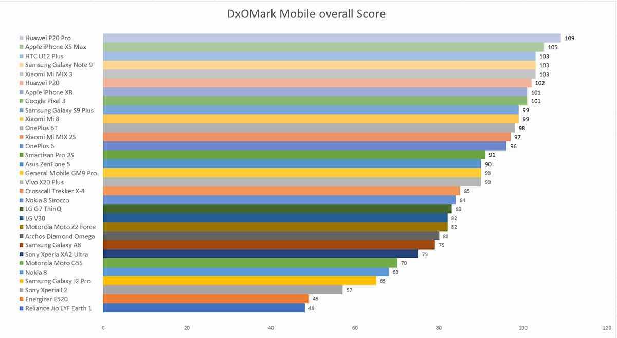 DxOMark(Топ-5 найкращих смартфонів)