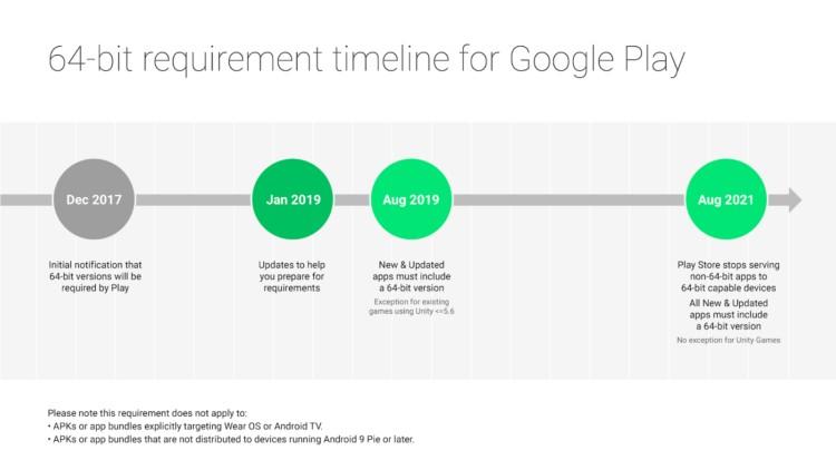 Google відмовиться від 32-розрядної архітектури
