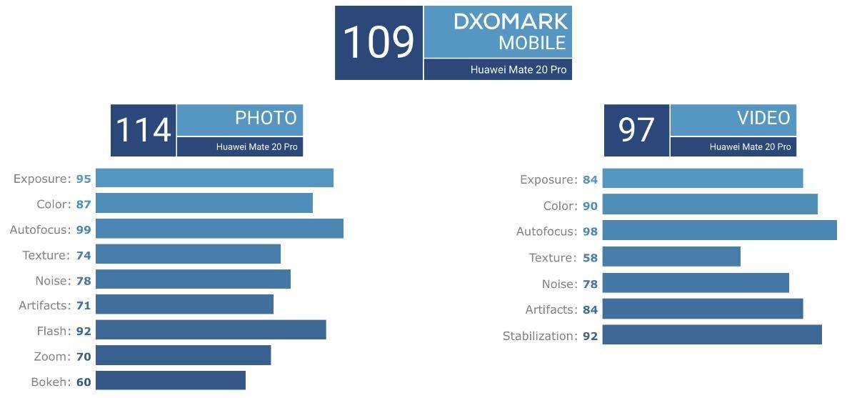 Huawei Mate 20 Pro виявився гіршим за P20 Pro в тесті DxOMark