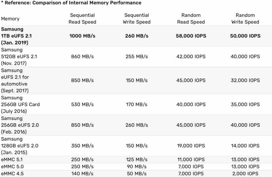 Samsung представив універсальний накопичувач eUFS 2.1 на 1 Тб