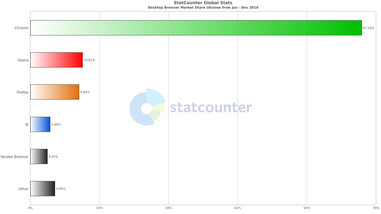 Statcounter визначив найпопулярніші браузери для ПК в Україні за 2018 рік