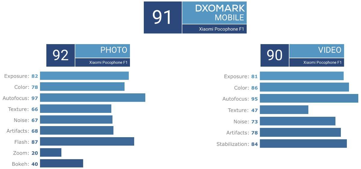 Xiaomi Pocophone F1 - DxOMark