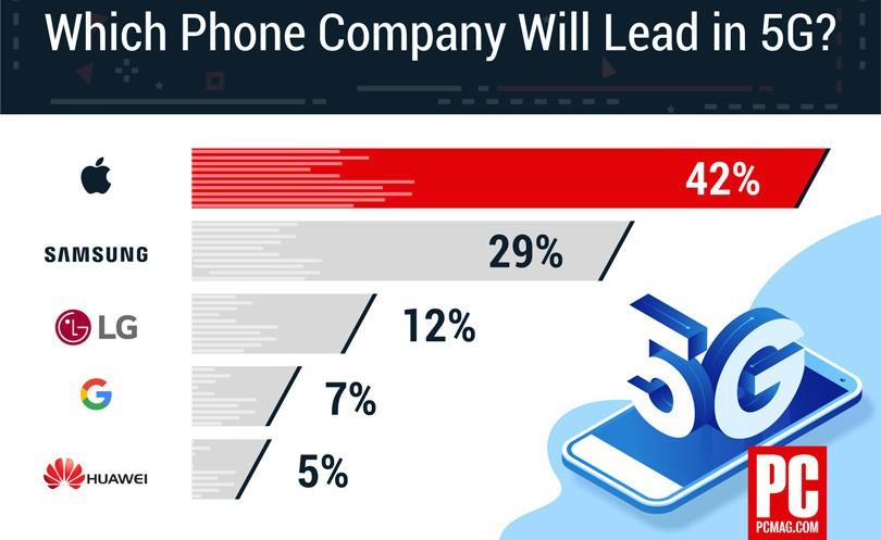 Американці вважають Apple лідером в 5G