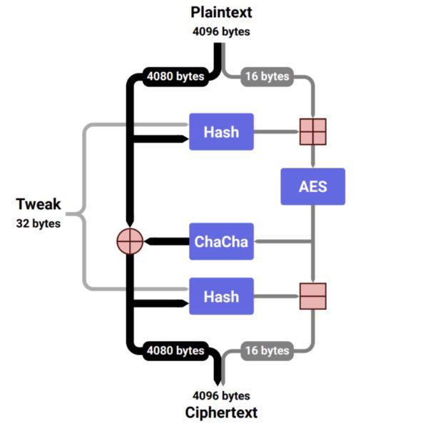 Adiantum: Google представив новий протокол шифрування