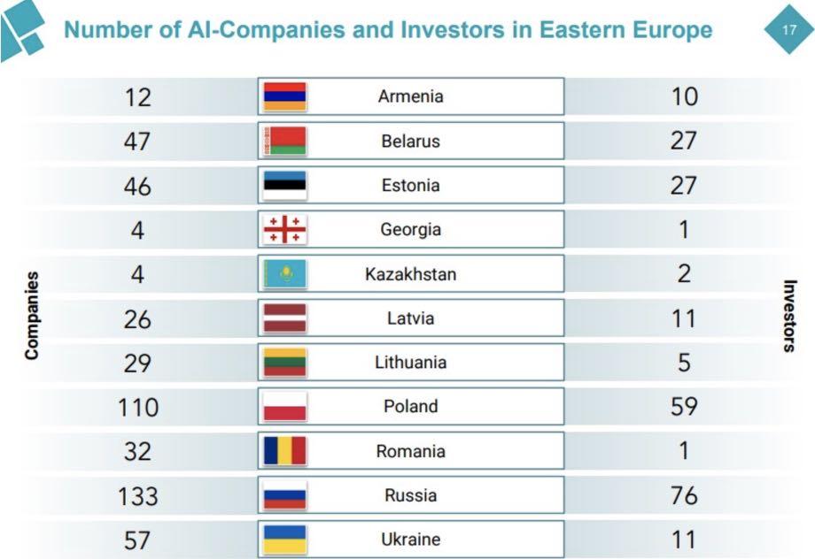Україна в трійці лідерів у галузі штучного інтелекту
