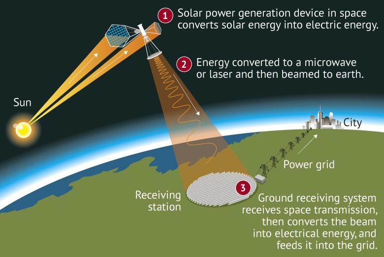 Китай побудує в космосі сонячну електростанцію