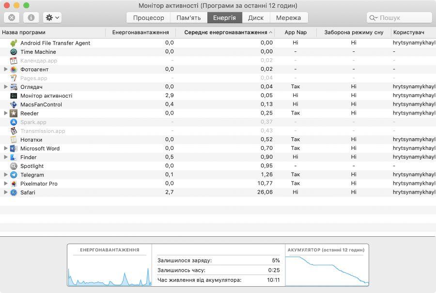 Монітор активності - Appe MacBook Pro 13 (2017)