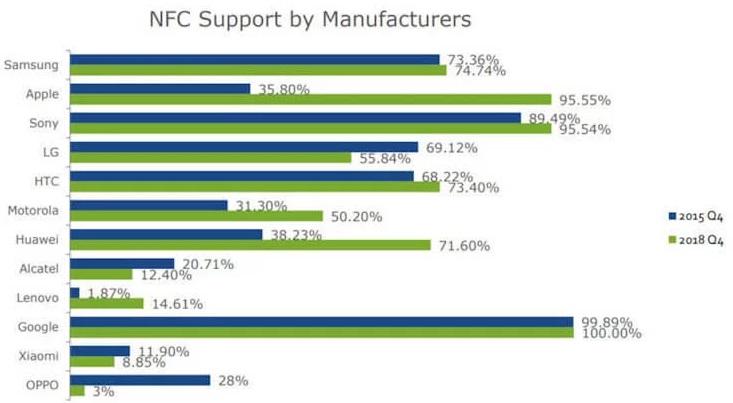 Чому деякі виробники відмовляются від NFC?