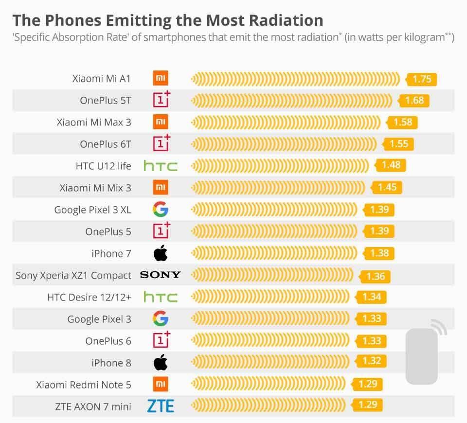 Statista оприлюднив новий рейтинг смартфонів за рівнем випромінювання