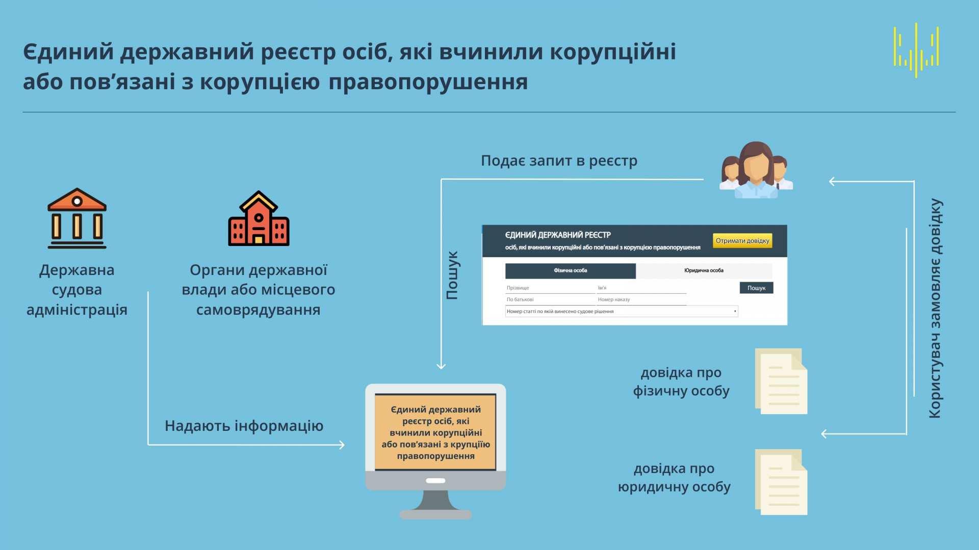 В Україні запустили безкоштовний реєстр корупціонерів