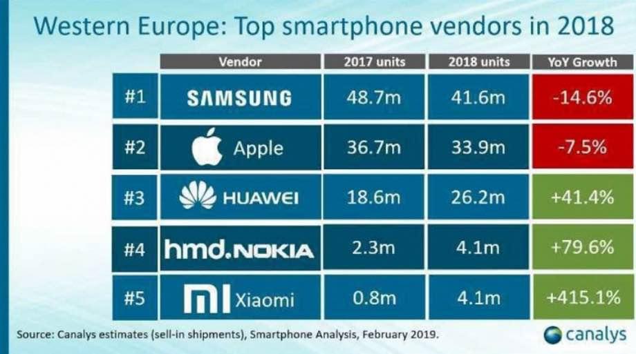 Xiaomi стала лідером українського ринку