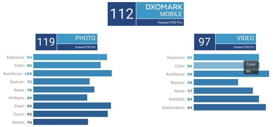 Huawei презентував найкращі камерофони Huawei P30 та P30 Pro