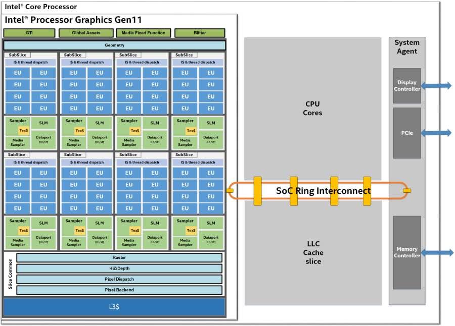 Відеокарти Intel Gen 11 стануть суттєво потужнішими за попереднє покоління