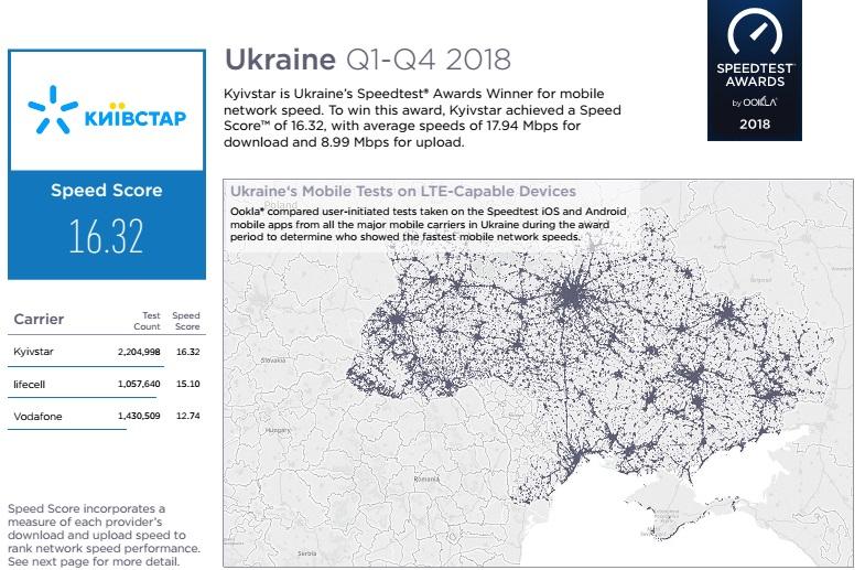 Мобільний інтернет від Київстар виявився найшвидшим в Україні