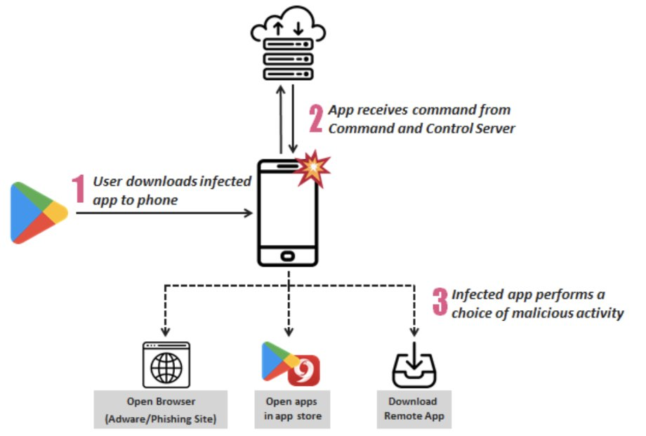 В Google Play виявили 206 шкідливих застосунків, які атакували 150 млн користувачів