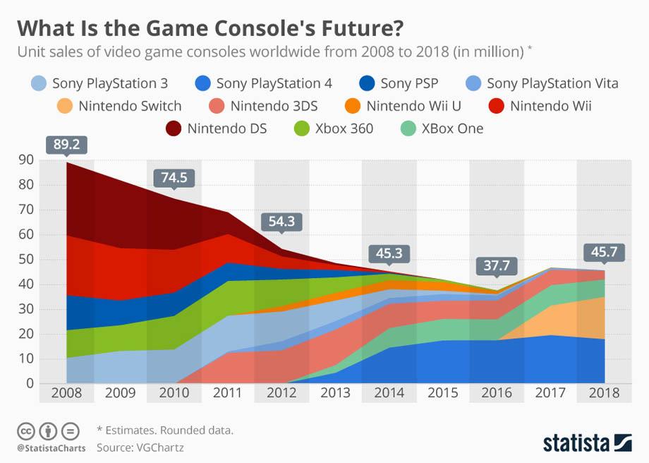 Попит на ігрові консолі за 10 років зменшився вдвічі