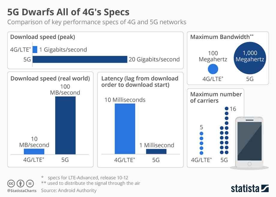 Опублікували статистику переваг 5G над 4G