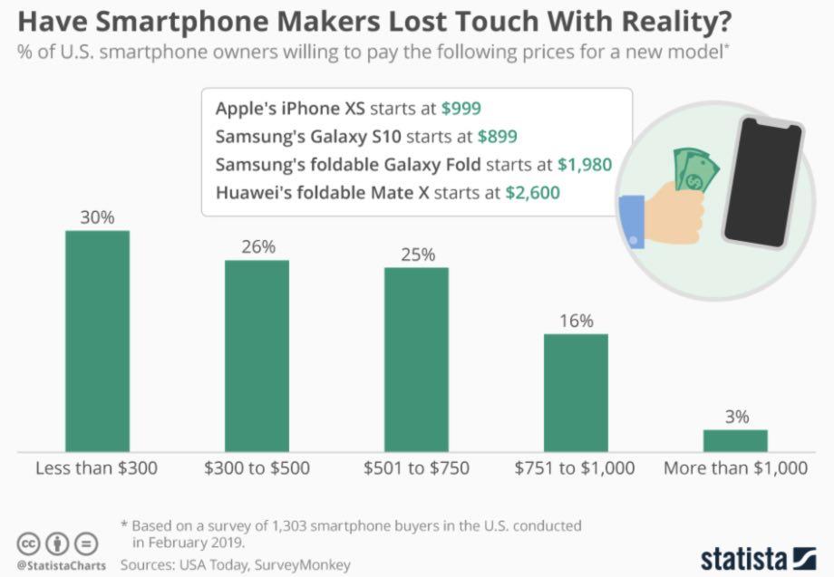 Виробники смартфонів втратили зв'язок з реальністю