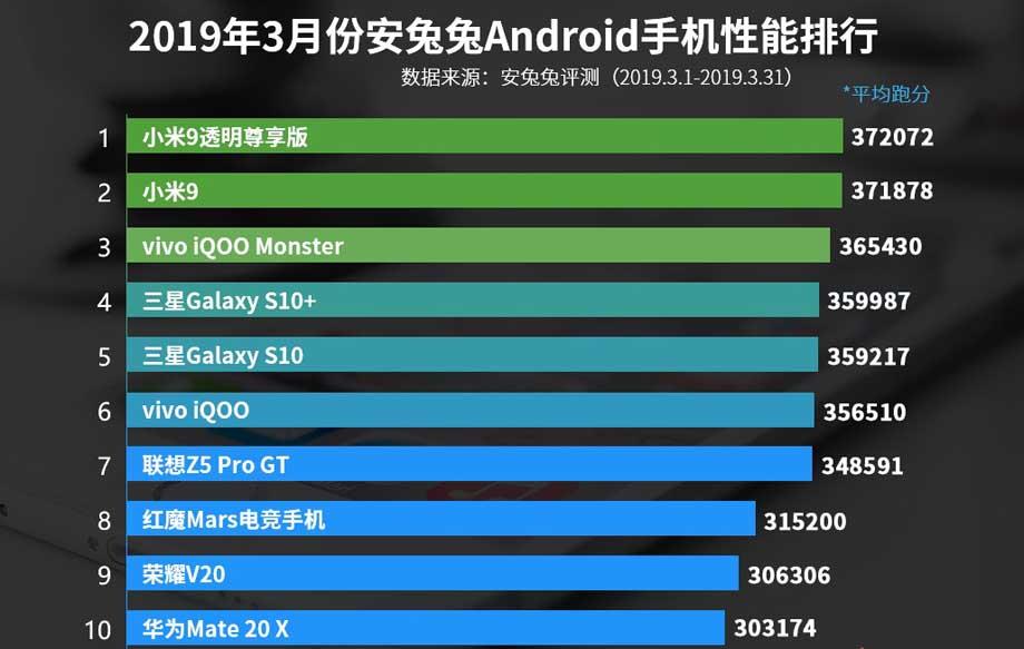 AnTuTu назвав 10 найпотужніших смартфонів за березень