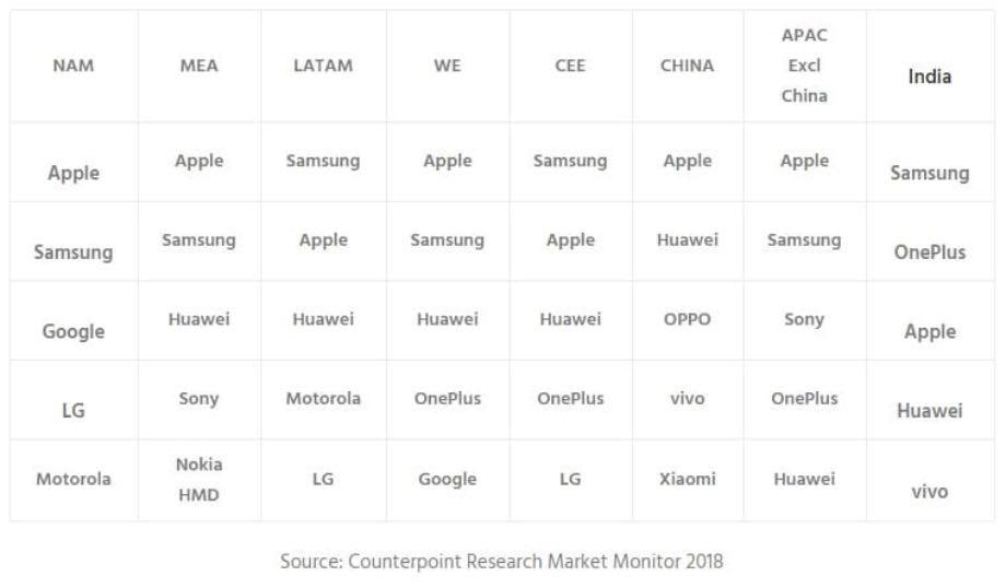 OnePlus ввійшов до п'ятірки лідерів світу, посунувши Xiaomi