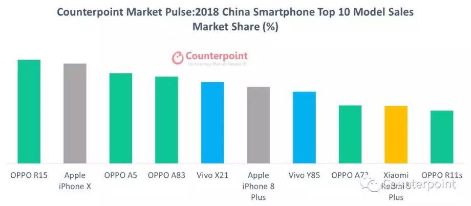 Counterpoint опублікував рейтинг популярних смартфонів 2018 року