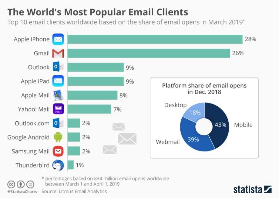 Gmail став одним з найпопулярніших поштових клієнтів