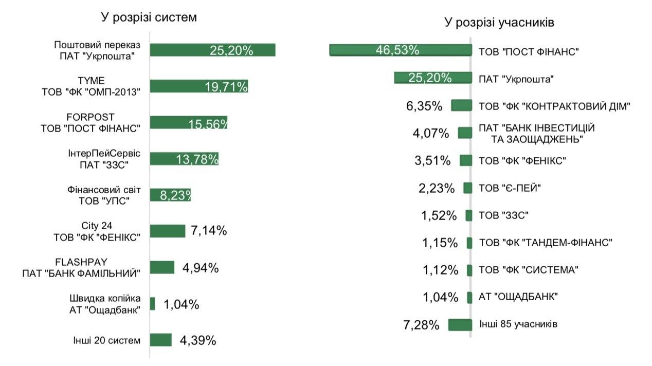 НБУ оприлюднив рейтинг платіжних систем України