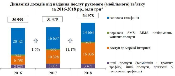 Прибуток від мобільного інтернету в Україні перевищив показники голосового зв'язку