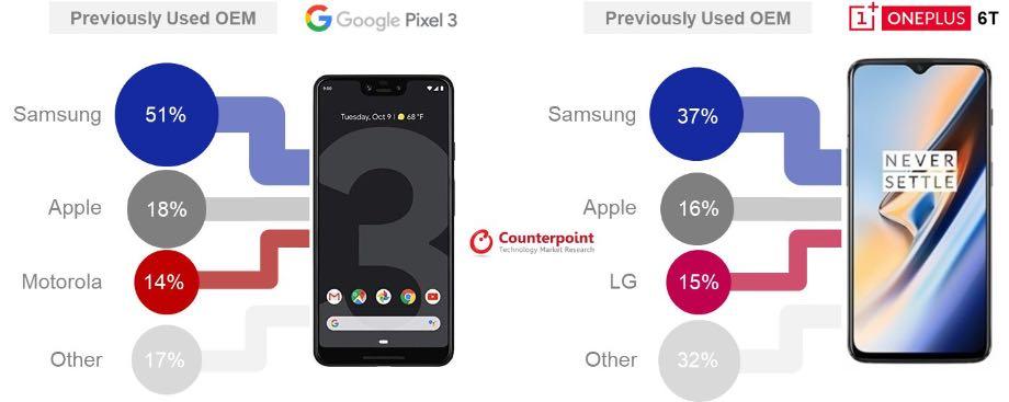Понад 50% власників Google Pixel 3 користувалися смартфонами Samsung