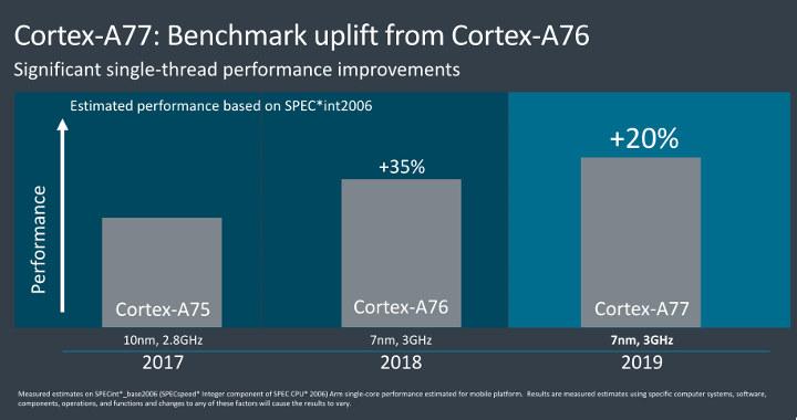 ARM Cortex-A77 vs ARM Cortex-A76