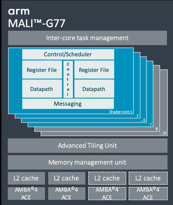 ARM Mali-G77