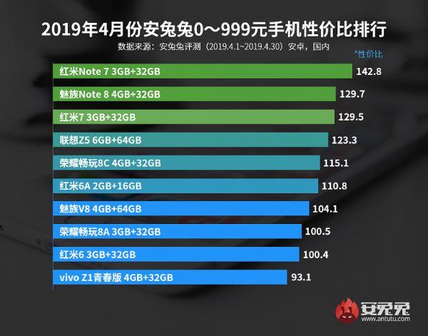 AnTuTu опублікував рейтинг найвигідніших смартфонів