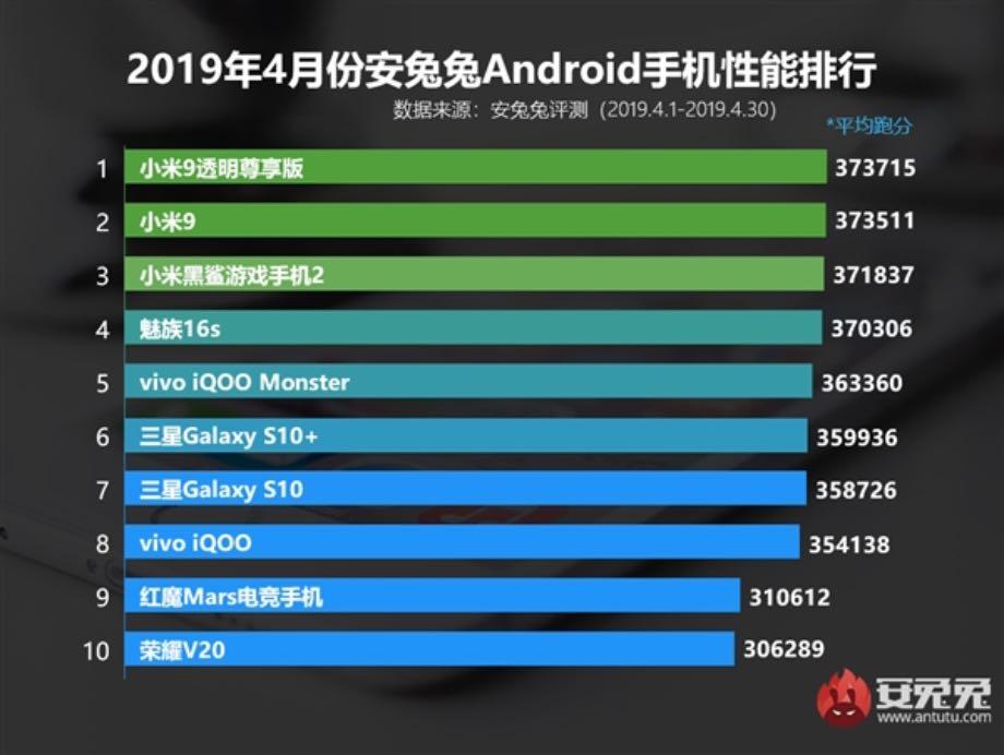 AnTuTu оприлюднив рейтинг найпродуктивніших смартфонів квітня