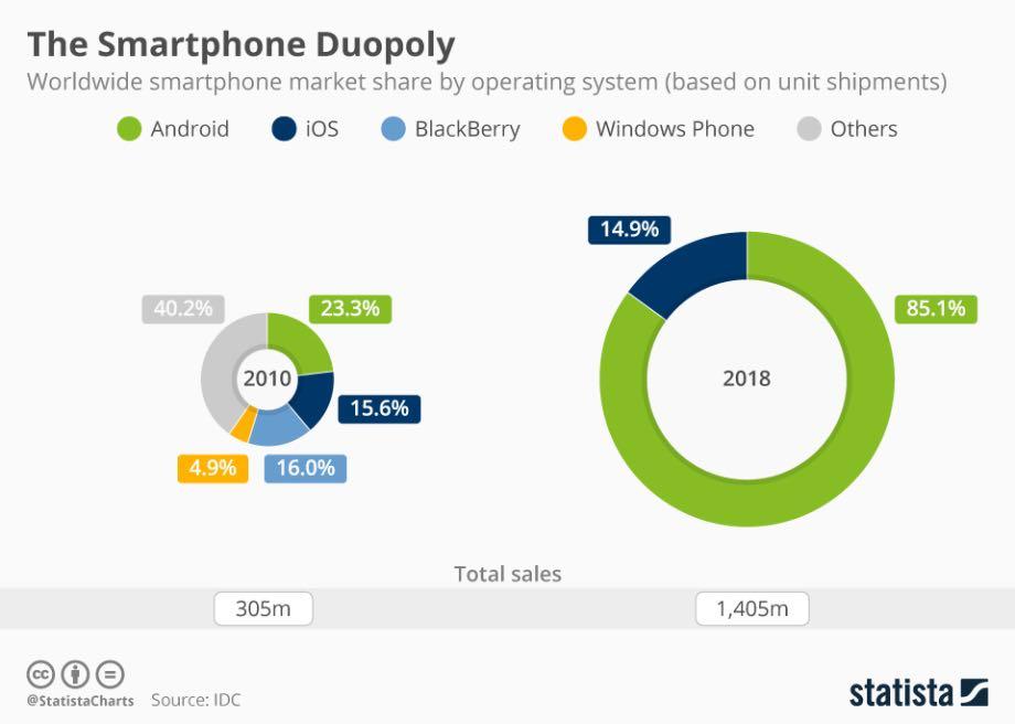 Huawei невигідно мати власну операційну систему