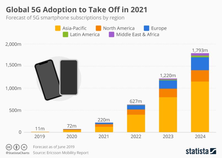 Глобальне впровадження 5G відбудеться у 2021 році