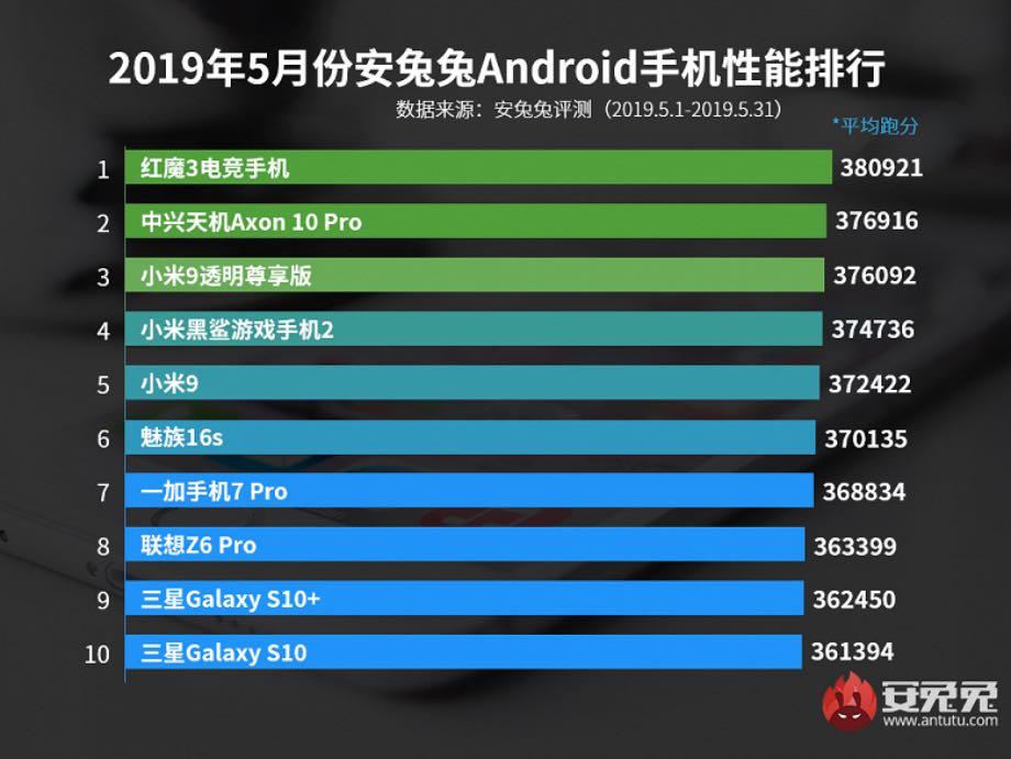 AnTuTu опублікував рейтинг найпродуктивніших смартфонів травня