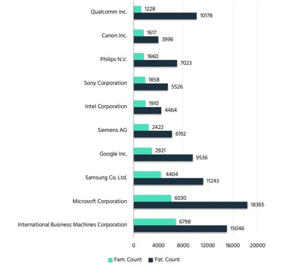 Samsung посів третє місце за кількістю патентів на штучний інтелект